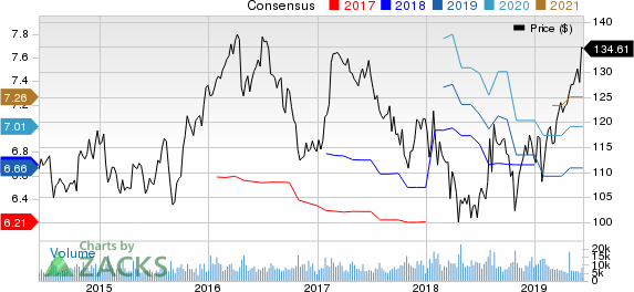 Kimberly-Clark Corporation Price and Consensus