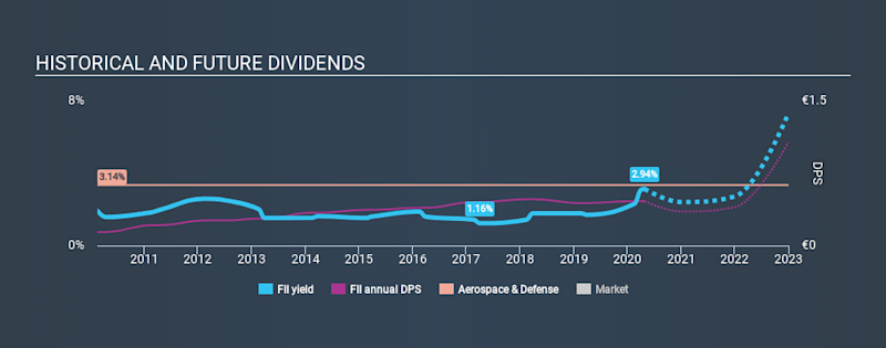 ENXTPA:FII Historical Dividend Yield April 26th 2020