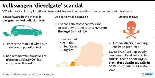 Graphic on the Volkswagen emissions cheating scandal