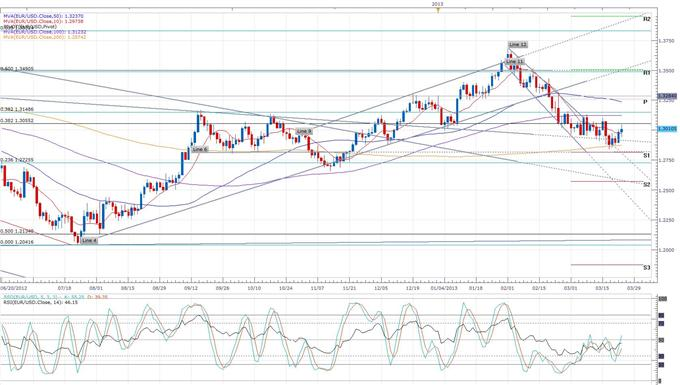 Euro_Unwinds_Most_of_the_Cyprus_Deal_Gains_Aussie_Continues_to_Find_Wind_body_eurusd_daily_chart.png, Euro Unwinds Most of the Cyprus Deal Gains, Aussie Continues to Find Wind