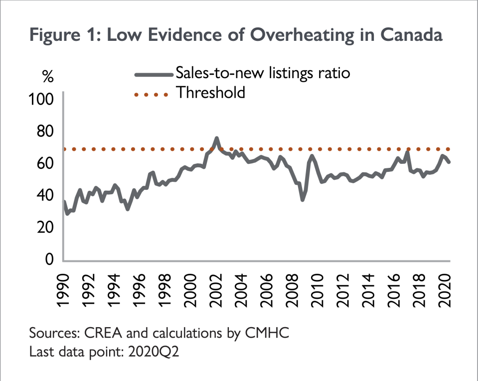 The simultaneous occurrence of [social distancing measures and employment losses] caused the number of transactions and the number of new listings entering the market to fall at a record pace. With sales falling by slightly more than new listings, the sales-to-new-listings ratio dropped to 61.9 per cent from a recent high of 65.8 per cent in the fourth quarter of 2019 (Figure 1). SOURCE: CMHC