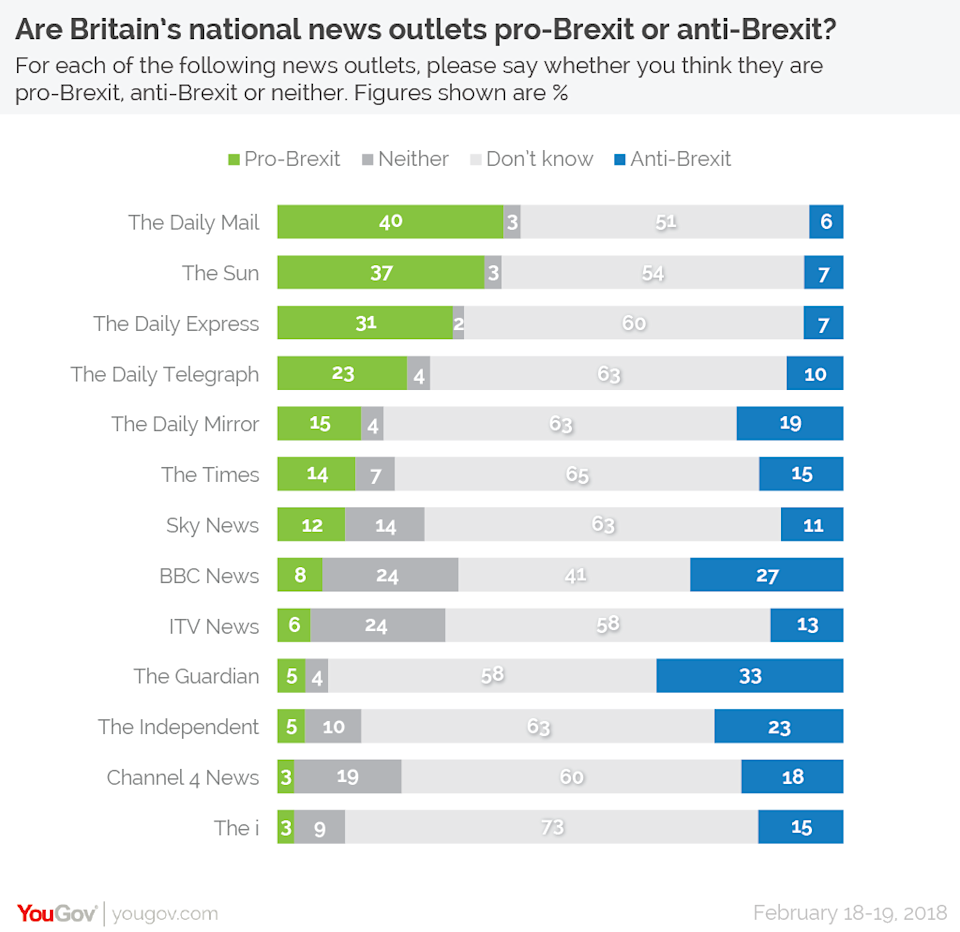Brexit bias? This is how the public think news outlets lean on Brexit (YouGov)