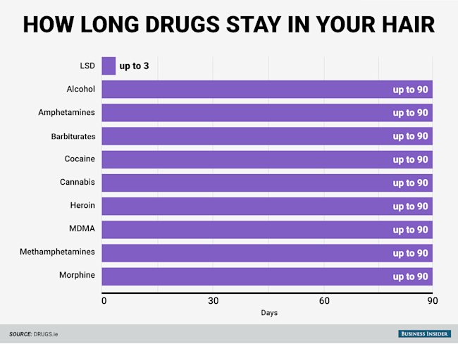 Here S How Long Different Drugs Stay In Your System