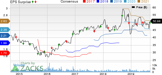 Donaldson Company, Inc. Price, Consensus and EPS Surprise