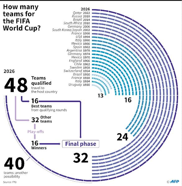 How many teams for the World Cup? (AFP Photo/Paz PIZARRO)