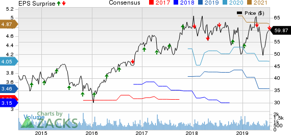 Plexus Corp. Price, Consensus and EPS Surprise