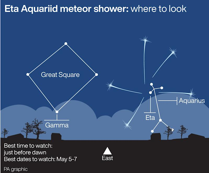 Everything You Need to Know About This Year's Eta Aquarids Meteor Shower