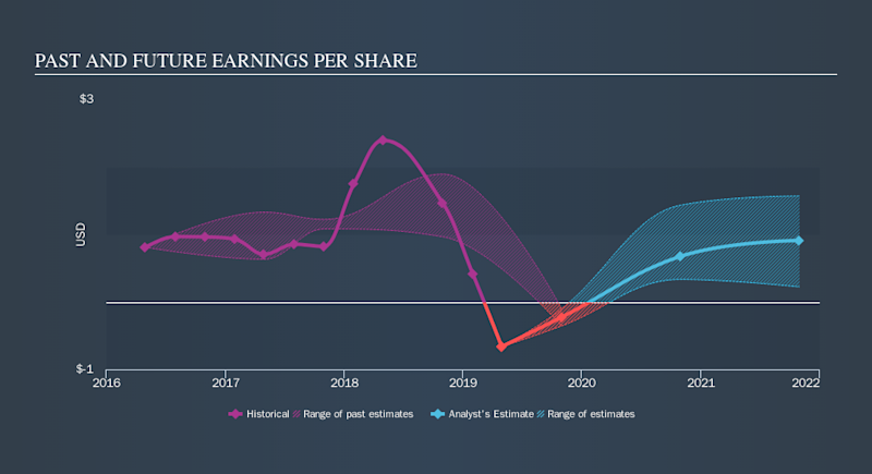 LSE:MCRO Past and Future Earnings, October 9th 2019