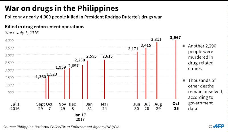 Graphic charting the number of people killed in anti-drug operations in the Philippines since July 2016. (AFP Photo/Gal ROMA)