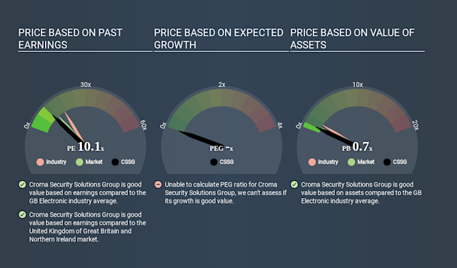 AIM:CSSG Price Estimation Relative to Market March 27th 2020