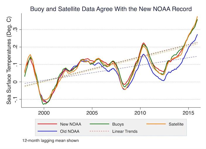 A new analysis of data from ocean buoys (green) and satellites (orange) shows that ocean temperatures have increased steadily since 1999, which support results (red) from a 2015 study authored by the National Oceanic and Atmospheric Administration (NOAA). <cite>Zeke Hausfather UC Berkeley</cite>