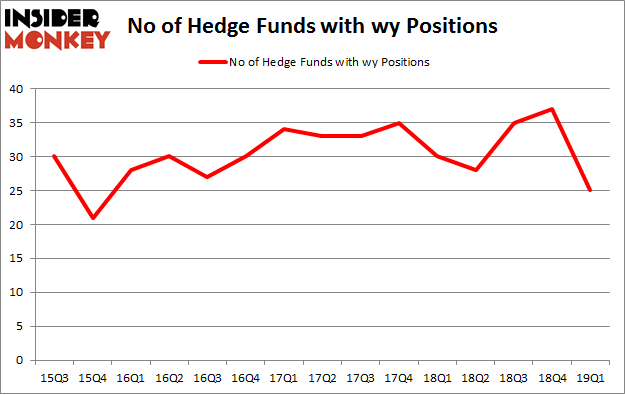 No of Hedge Funds with WY Positions