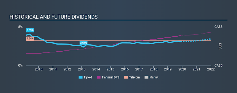 TSX:T Historical Dividend Yield, November 29th 2019