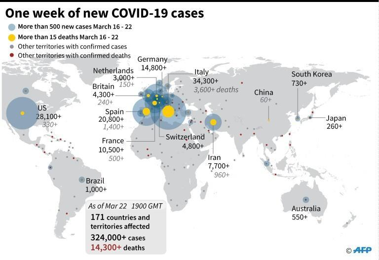 Graphic showing summary of the largest number of daily cases of COVID-19 from March 16-22