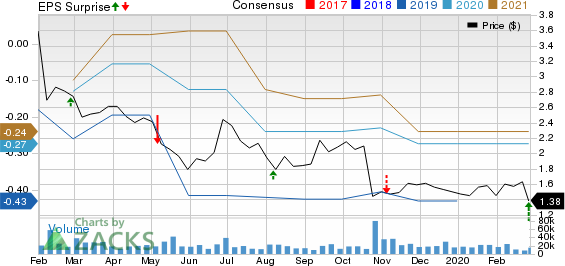 OPKO Health, Inc. Price, Consensus and EPS Surprise