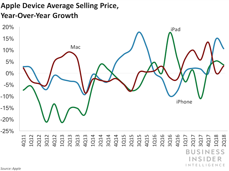 Apple Q3 2018 asp by device category yoy growth