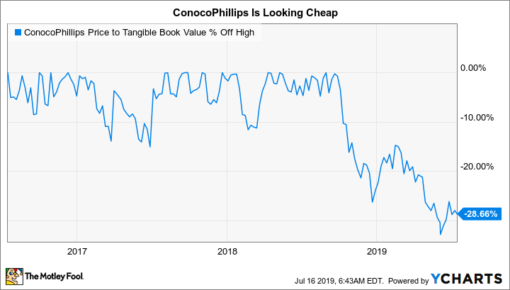 COP Price to Tangible Book Value Chart