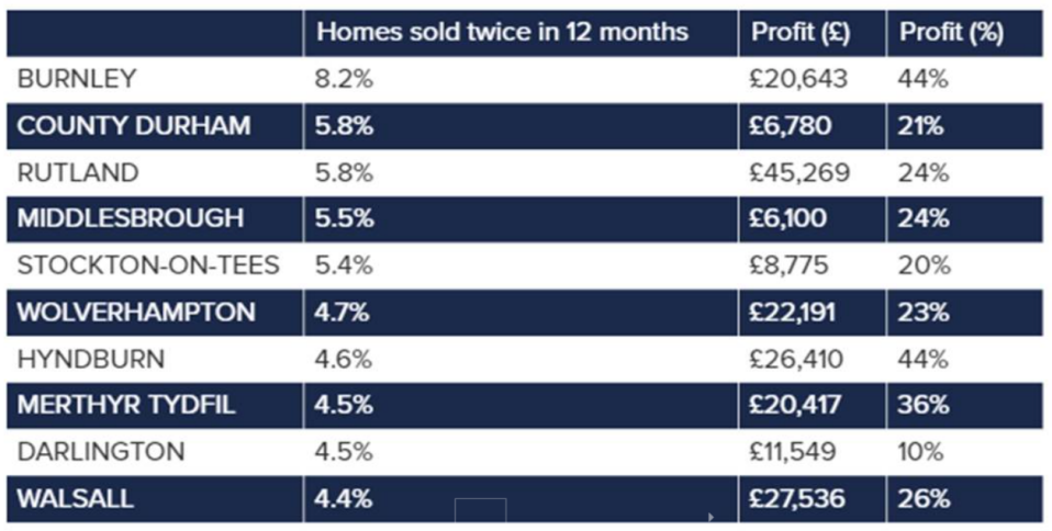 The north east and north west of England are the regions that continue to see the greatest number of homes flipped. Chart: Hamptons International
