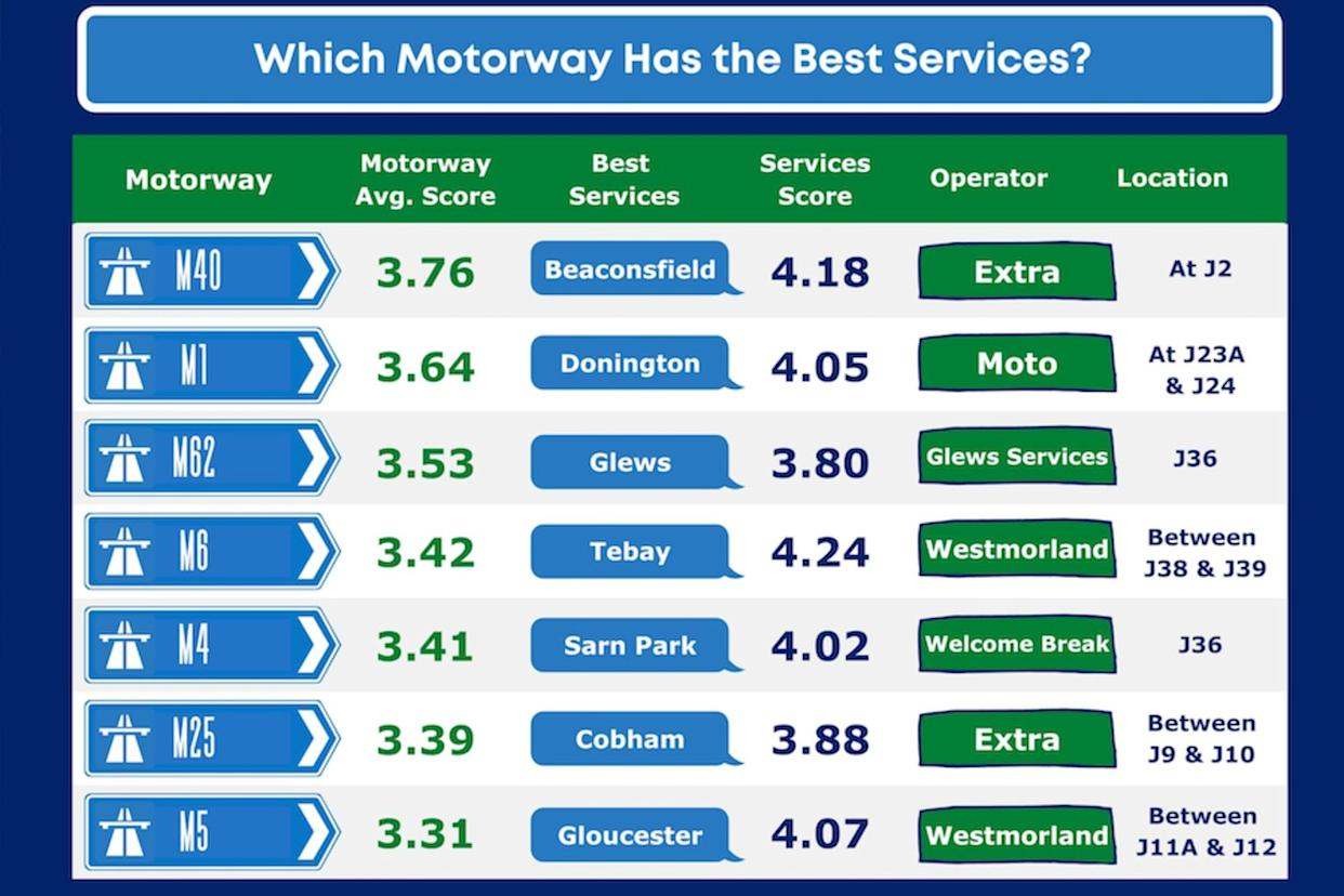 Best service stations by motorway