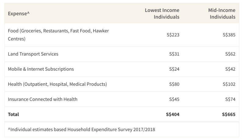 This table shows the average spending on necessary expenses such as food, travel and mobile plans of low income and mid income individuals