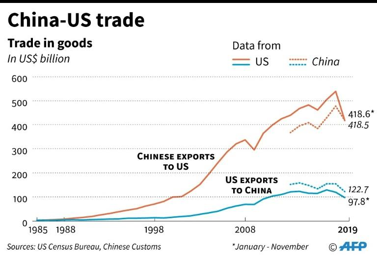 Trends in trade in goods between China and US. (AFP Photo/Gal ROMA)