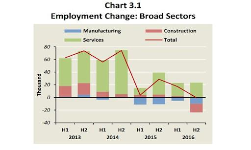 Chart Of The Day Job Losses In Manufacturing Construction Dragged