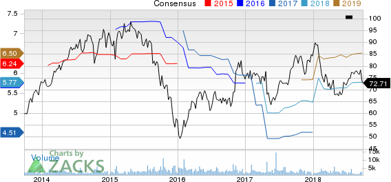 Top Ranked Value Stocks to Buy for September 26th