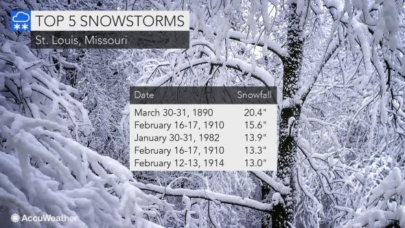 Static St. Louis Top 5 snowstorms