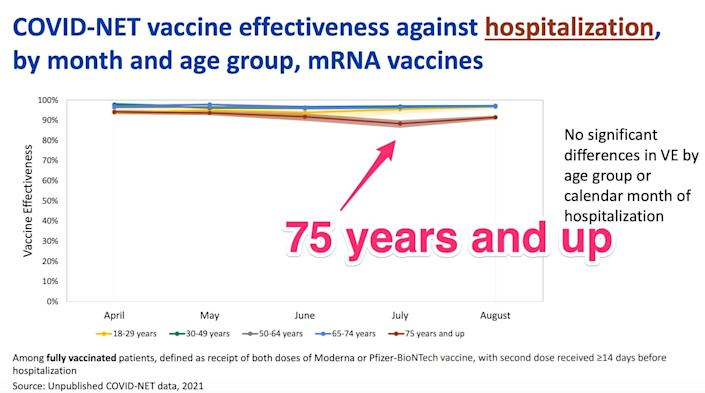 vaccine effectiveness chart showing protection remains high against hospitalization