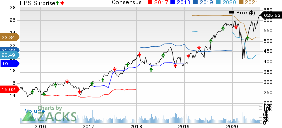 The SherwinWilliams Company Price, Consensus and EPS Surprise