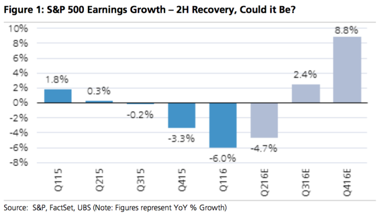 S&P 500 earnings growth should be negative for the 4th straight quarter. (Image: UBS)