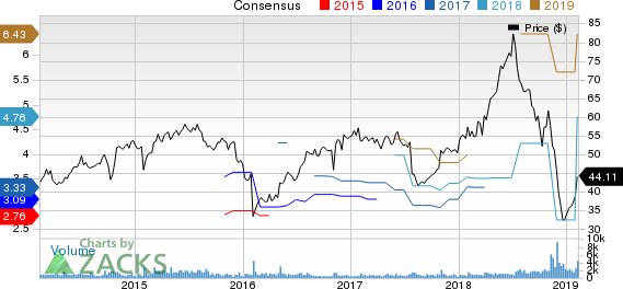 Plantronics, Inc. Price and Consensus