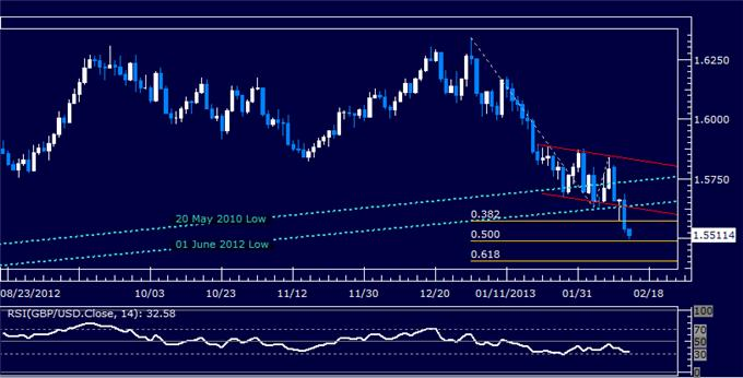 Forex_GBPUSD_Technical_Analysis_02.14.2013_body_Picture_5.png, GBP/USD Technical Analysis 02.14.2013