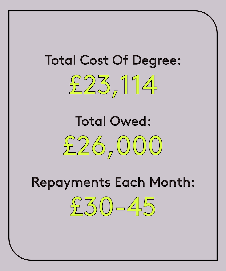 """<strong>Age: 29<br>University: SOAS (2011-2015)<br>Degree: Middle Eastern studies & history of art / archaeology<br>Occupation: Recruiter<br>Total cost of degree: £23,114<br>Total owed: £26,000<br>Repayments each month; £30-£40<br>Plan: 1</strong><br><br>""""My attitude towards student debt now is that it's a necessary evil for most people because without university education, you are limited in the jobs you will be eligible for. Additionally, I felt learning is an essential part of my life experience. However, now that I'm looking to buy a home which I can ill afford in London, I need to take this debt into consideration when applying for a mortgage. <br><br>""""I'm also working towards saving to pay off this debt in annual chunks to avoid the interest. It's basically like being given a small mortgage when you're young, inexperienced and for me, a little ignorant."""""""