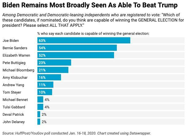 Majorities of Democratic and Democratic-leaning voters see Biden, Sanders and Warren as capable of defeating Trump in this November's general election. (Photo: Ariel Edwards-Levy/HuffPost)