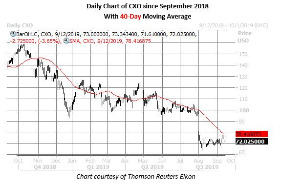 cxo stock daily price chart on sept 12