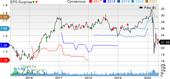 MDU Resources Group Inc Price, Consensus and EPS Surprise