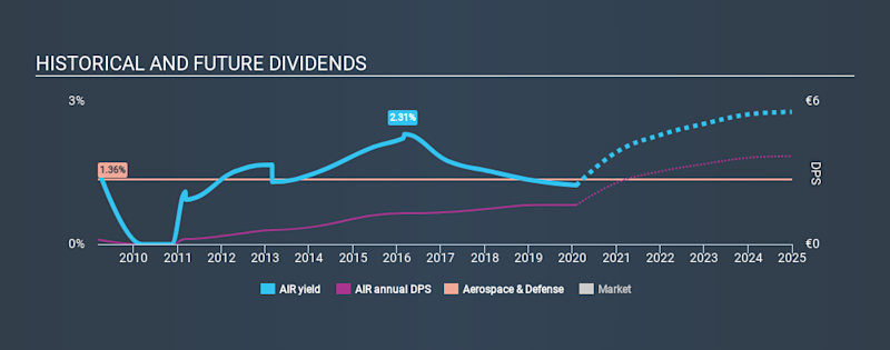 ENXTPA:AIR Historical Dividend Yield, February 1st 2020