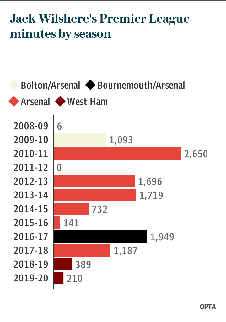 Jack Wilshere's minutes played by season