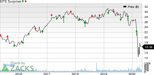 CenterPoint Energy, Inc. Price and EPS Surprise