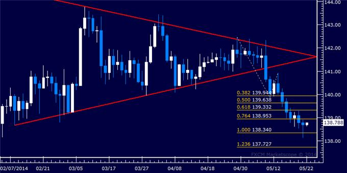 EUR/JPY Technical Analysis – Inching Closer to 138.00 Mark