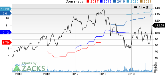 SYNNEX Corporation Price and Consensus