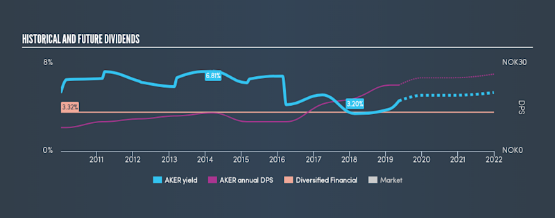 OB:AKER Historical Dividend Yield, May 16th 2019