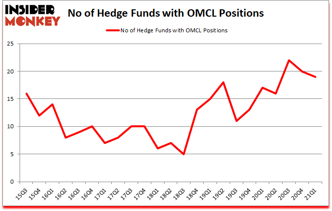 Is OMCL A Good Stock To Buy?
