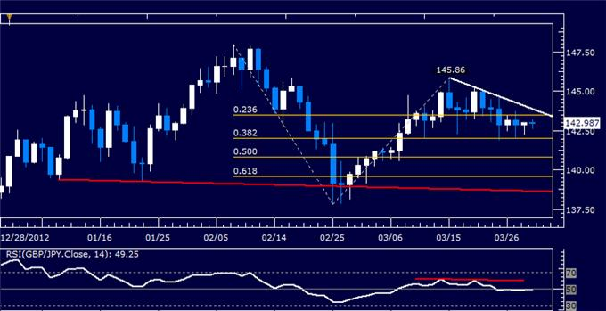 Forex_GBPJPY_Technical_Analysis_03.29.2013_body_Picture_5.png, GBP/JPY Technical Analysis 03.29.2013