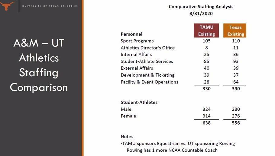 The Texas athletics department showed employees this analysis, which compared Texas' staff size to the staff size of Texas A&M, during a meeting before layoffs.