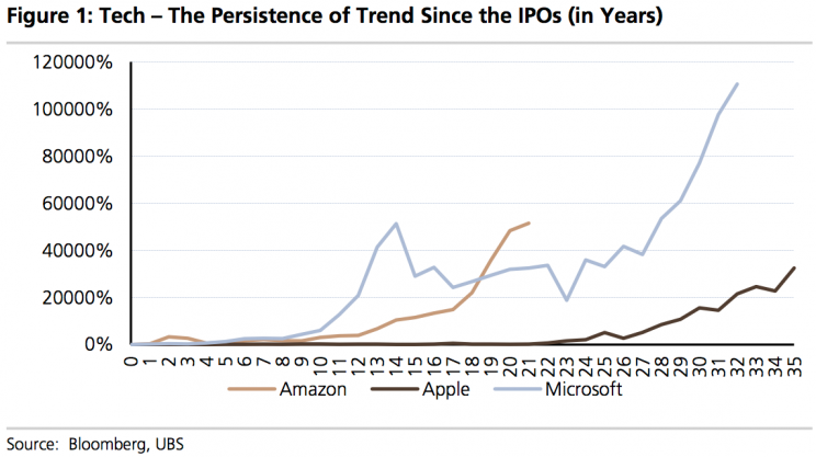 You think Amazon and Apple have been big winners since their debut? Try Microsoft. (Source: UBS)