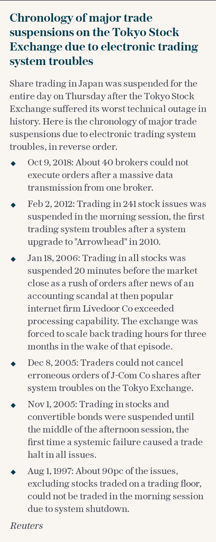 Chronology of major trade suspensions on the Tokyo Stock Exchange due to electronic trading system troubles