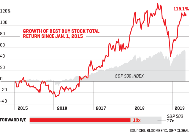 These Stocks Are Born to Run