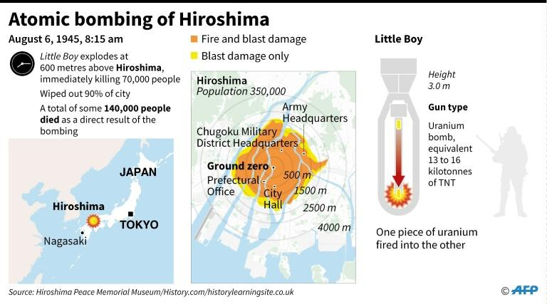 Graphic on the atomic bombing of Hiroshima in Japan on August 6, 1945 (AFP Photo/AFP)